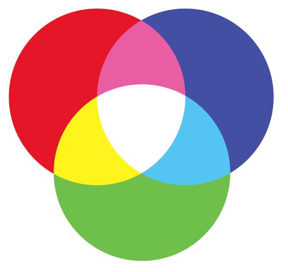 RGB color mixing (light)